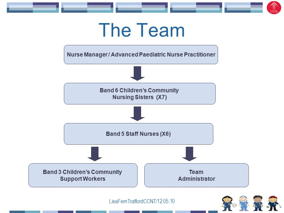 LisaFernTraffordCCNT/12.05.10 The Team Nurse Manager / Advanced Paediatric Nurse Practitioner Band 6 Children's Community Nursing Sisters (X7) Band 5 Staff Nurses (X6) Band 3 Children's Community Support Workers Team Administrator