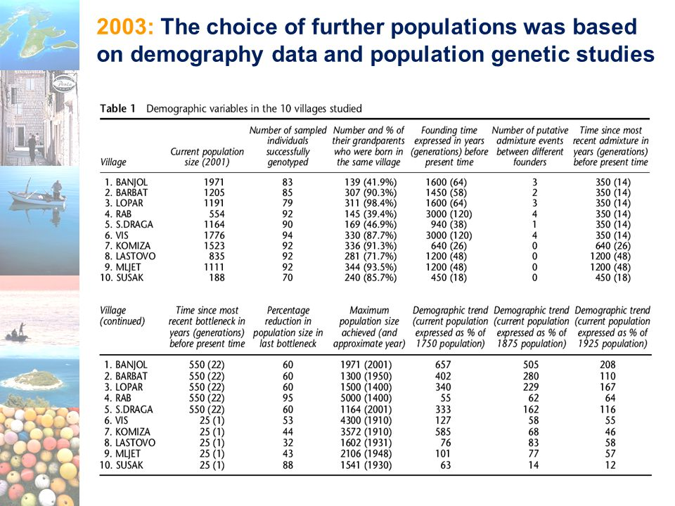 2003: The choice of further populations was based on demography data and population genetic studies