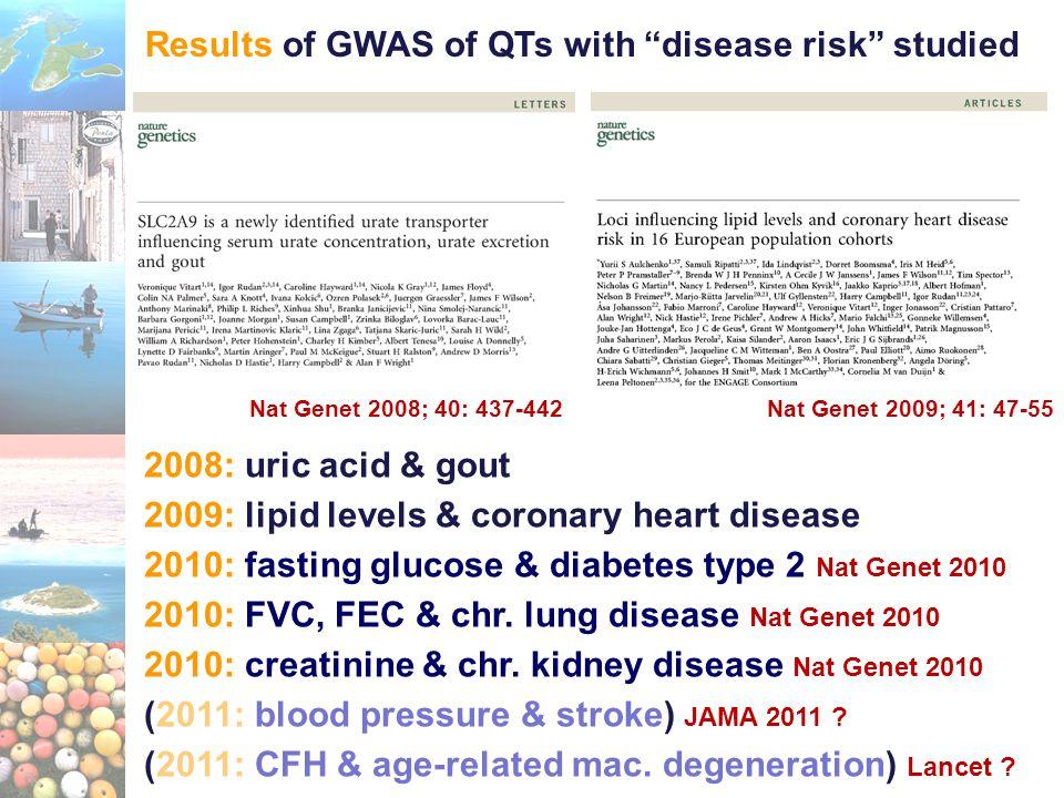 2008: uric acid & gout 2009: lipid levels & coronary heart disease 2010: fasting glucose & diabetes type 2 Nat Genet 2010 2010: FVC, FEC & chr.