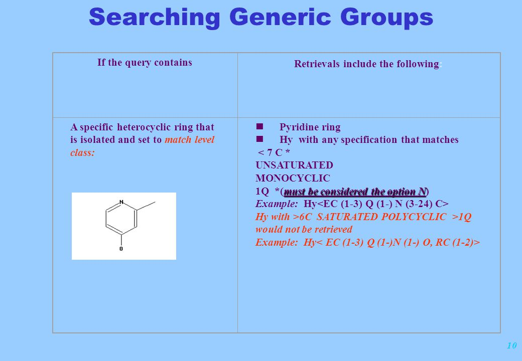 10 If the query contains Retrievals include the following: A specific heterocyclic ring that is isolated and set to match level class: Pyridine ring Hy with any specification that matches < 7 C * UNSATURATED MONOCYCLIC must be considered the option N 1Q *(must be considered the option N) Example: Hy Hy with >6C SATURATED POLYCYCLIC >1Q would not be retrieved Example: Hy Searching Generic Groups