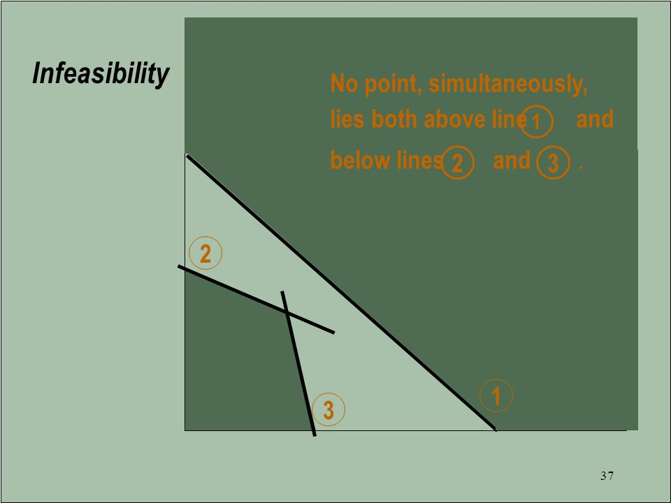 36 Models Without Optimal Solutions Infeasibility : Occurs when a model has no feasible point.