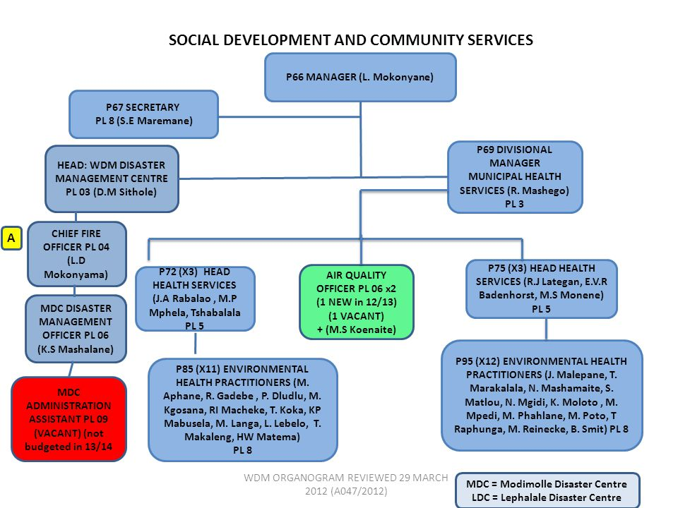 SOCIAL DEVELOPMENT AND COMMUNITY SERVICES P66 MANAGER (L.