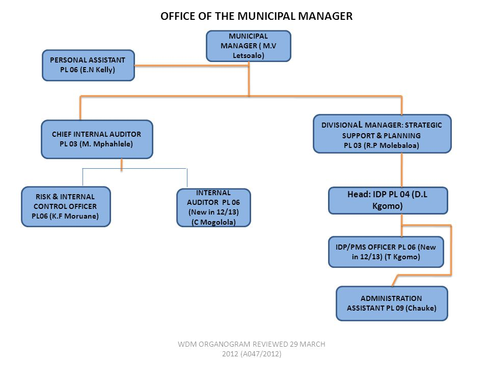 MUNICIPAL MANAGER ( M.V Letsoalo) CHIEF INTERNAL AUDITOR PL 03 (M.