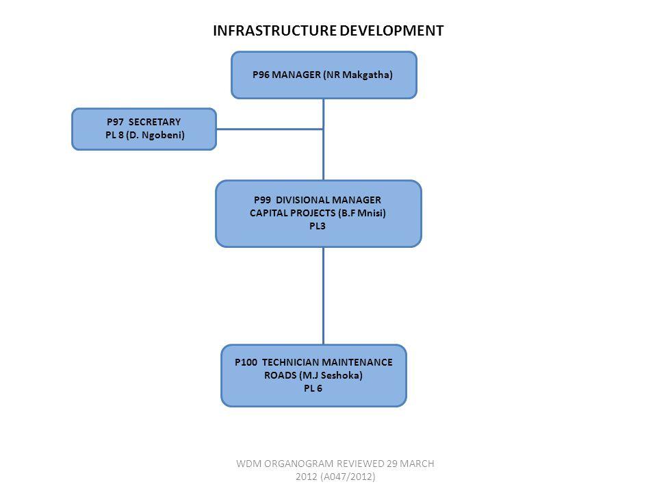 INFRASTRUCTURE DEVELOPMENT P96 MANAGER (NR Makgatha) P97 SECRETARY PL 8 (D.