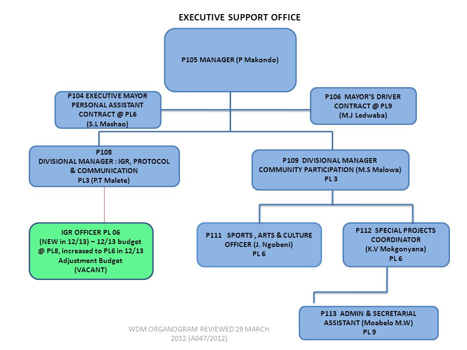 EXECUTIVE SUPPORT OFFICE P105 MANAGER (P Makondo) P108 DIVISIONAL MANAGER : IGR, PROTOCOL & COMMUNICATION PL3 (P.T Malete) P109 DIVISIONAL MANAGER COMMUNITY PARTICIPATION (M.S Malowa) PL 3 P113 ADMIN & SECRETARIAL ASSISTANT (Moabelo M.W) PL 9 P112 SPECIAL PROJECTS COORDINATOR (K.V Mokgonyana) PL 6 P111 SPORTS, ARTS & CULTURE OFFICER (J.