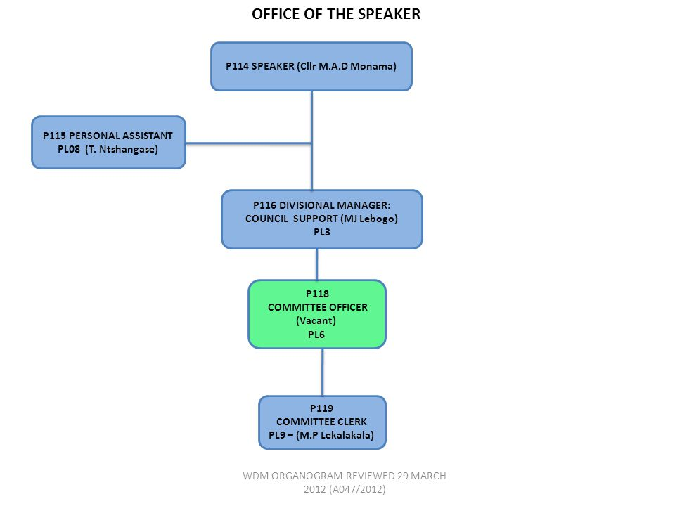 OFFICE OF THE SPEAKER P115 PERSONAL ASSISTANT PL08 (T.
