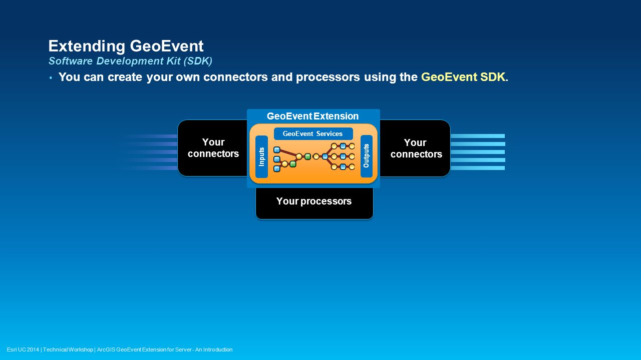 Esri UC 2014 | Technical Workshop | ArcGIS GeoEvent Extension for Server - An Introduction Extending GeoEvent Software Development Kit (SDK) You can c