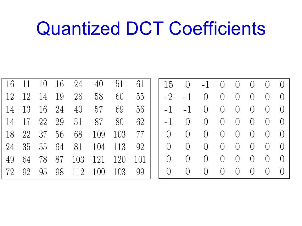 Quantized DCT Coefficients