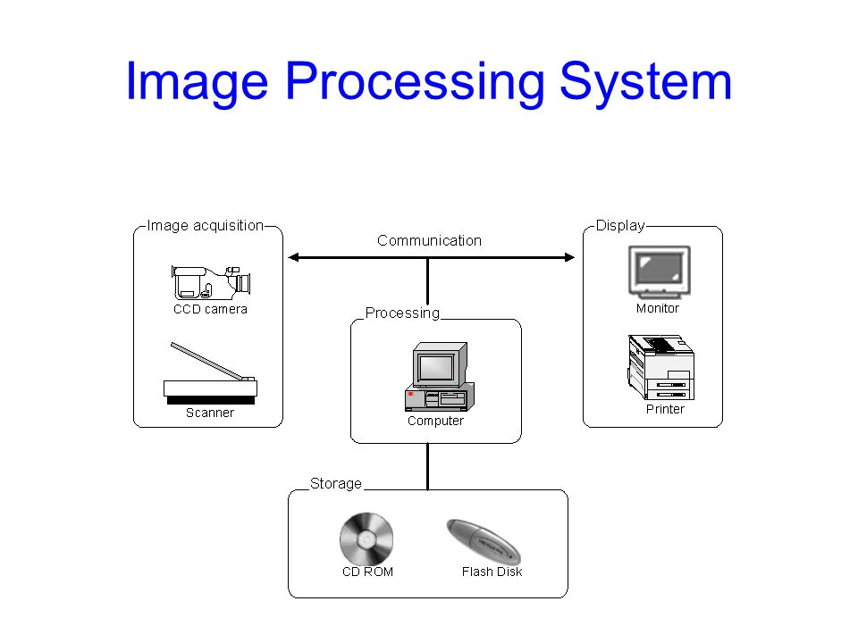 Digital Image Analysis System A 2D image is nothing but a mapping from a region to a matrix A Digital Image Processing System consists of 1.