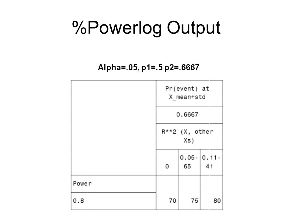 %Powerlog Output Alpha=.05, p1=.5 p2=.6667