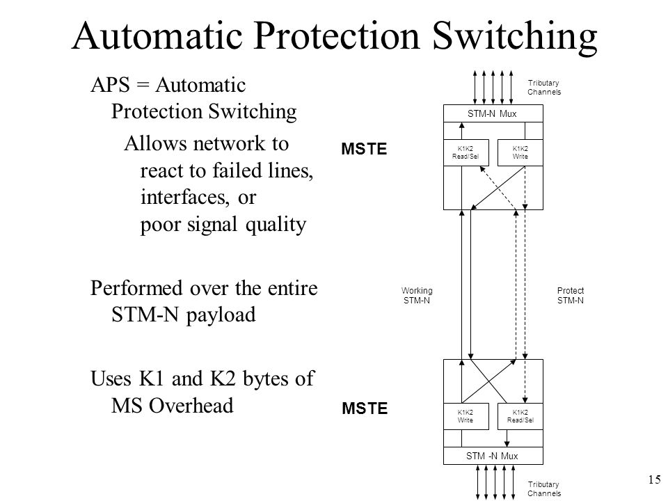 15 STM -N Mux K1K2 Read/Sel K1K2 Write Working STM-N Protect STM-N STM-N Mux K1K2 Write K1K2 Read/Sel Tributary Channels Tributary Channels MSTE Automatic Protection Switching APS = Automatic Protection Switching Allows network to react to failed lines, interfaces, or poor signal quality Performed over the entire STM-N payload Uses K1 and K2 bytes of MS Overhead