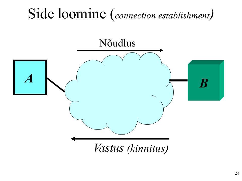 24 Side loomine ( connection establishment ) B A Nõudlus Vastus (kinnitus)