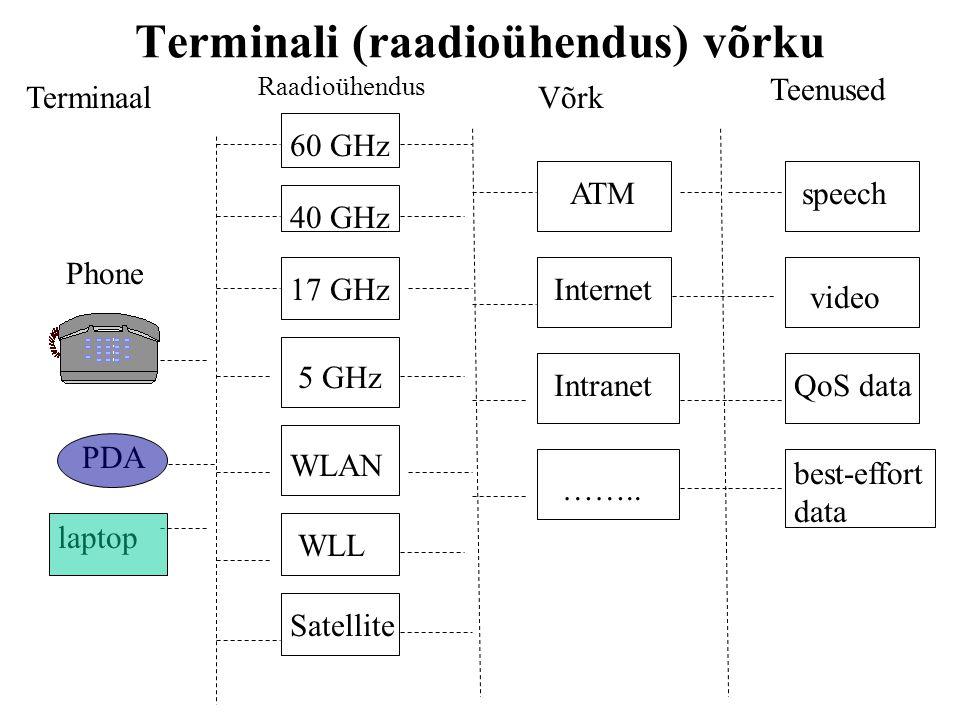 Terminali (raadioühendus) võrku Terminaal Raadioühendus Võrk Teenused Phone PDA laptop 60 GHz 40 GHz 17 GHz 5 GHz WLAN WLL Satellite ATM Internet Intranet ……..