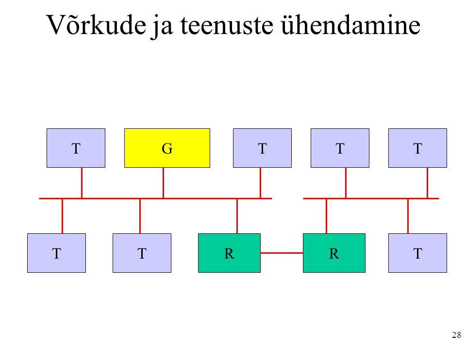 28 T TGT TRR TT T Võrkude ja teenuste ühendamine
