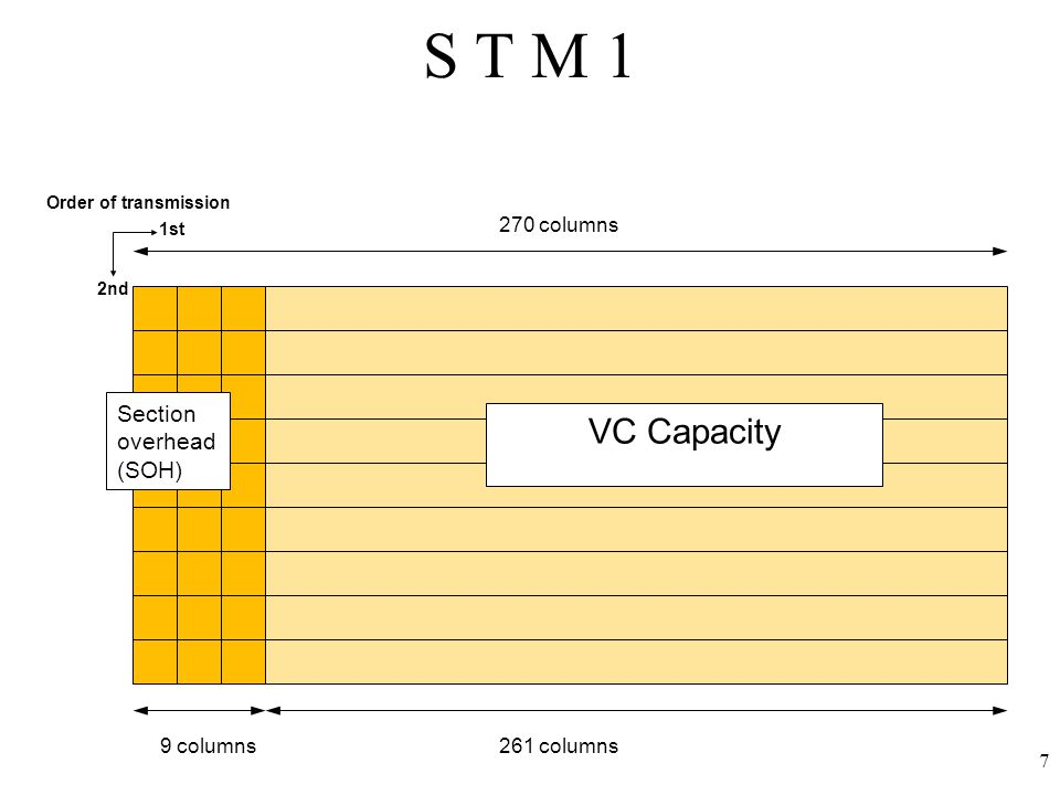 7 S T M 1 9 columns261 columns 270 columns VC Capacity Section overhead (SOH) 1st 2nd Order of transmission