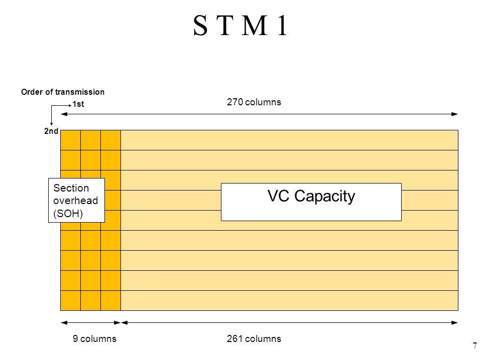 8 125 μsec 9 Rows Section Overhead 270 x N Columns 9xN Columns STM-N VC capacity STM-N frame
