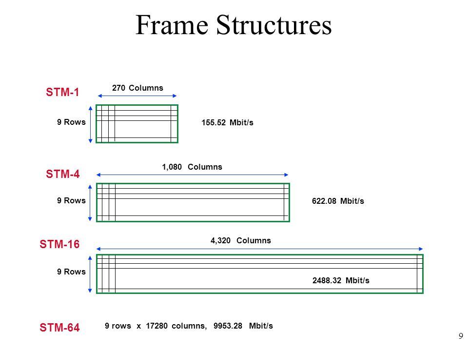 9 Frame Structures 270 Columns 9 Rows 1,080 Columns 4,320 Columns STM-1 155.52 Mbit/s STM-4 STM-16 622.08 Mbit/s 2488.32 Mbit/s STM-64 9 rows x 17280 columns, 9953.28 Mbit/s
