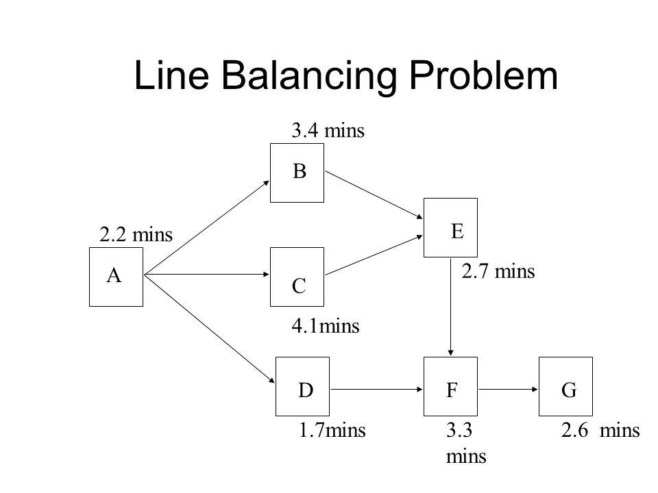 Line Balancing Problem A B C 4.1mins D 1.7mins E 2.7 mins F 3.3 mins G 2.6 mins 2.2 mins 3.4 mins