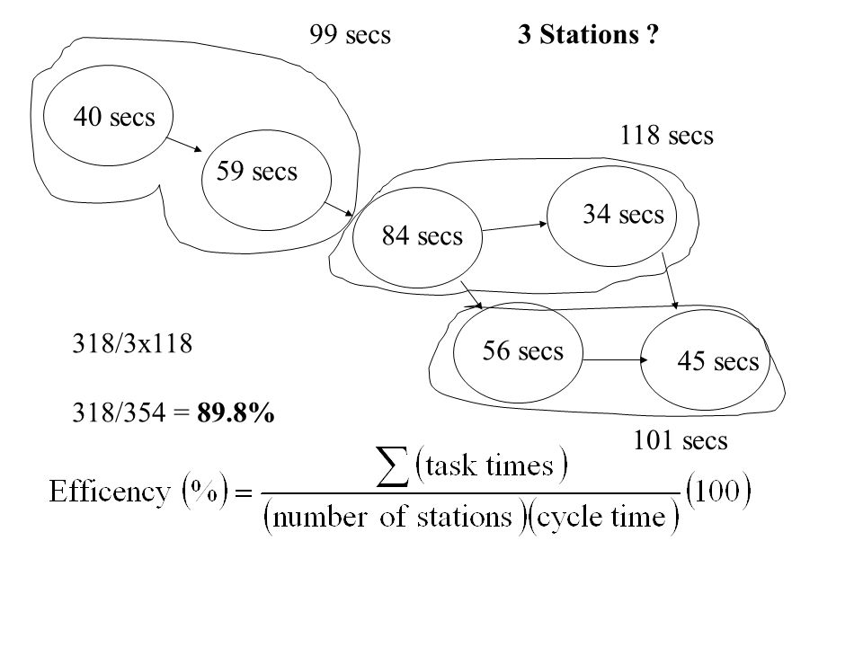 40 secs 59 secs 84 secs 34 secs 56 secs 45 secs 99 secs 118 secs 3 Stations ? 318/3x118 318/354 = 89.8% 101 secs