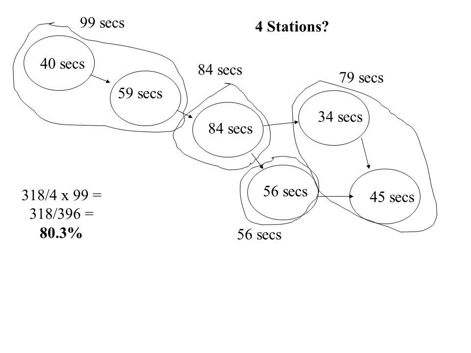 40 secs 59 secs 84 secs 34 secs 56 secs 45 secs 4 Stations? 99 secs 84 secs 56 secs 79 secs 318/4 x 99 = 318/396 = 80.3%