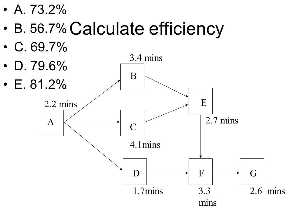 Calculate efficiency A. 73.2% B. 56.7% C. 69.7% D. 79.6% E. 81.2% A B C 4.1mins D 1.7mins E 2.7 mins F 3.3 mins G 2.6 mins 2.2 mins 3.4 mins
