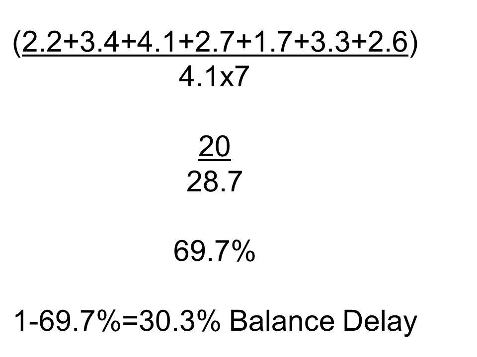 (2.2+3.4+4.1+2.7+1.7+3.3+2.6) 4.1x7 20 28.7 69.7% 1-69.7%=30.3% Balance Delay