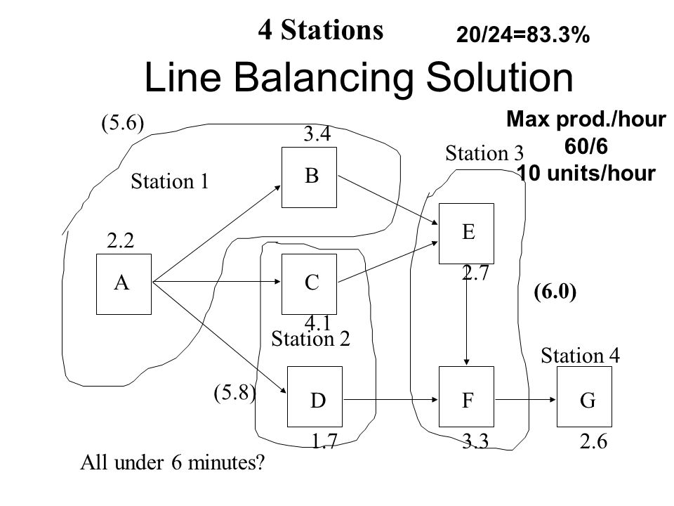 Line Balancing Solution A B C 4.1 D 1.7 E 2.7 F 3.3 G 2.6 Station 1 Station 2 Station 3 Station 4 2.2 3.4 All under 6 minutes.