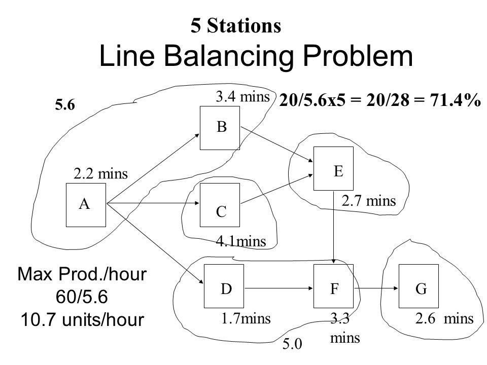 Line Balancing Problem A B C 4.1mins D 1.7mins E 2.7 mins F 3.3 mins G 2.6 mins 2.2 mins 3.4 mins 5.6 5.0 20/5.6x5 = 20/28 = 71.4% 5 Stations Max Prod