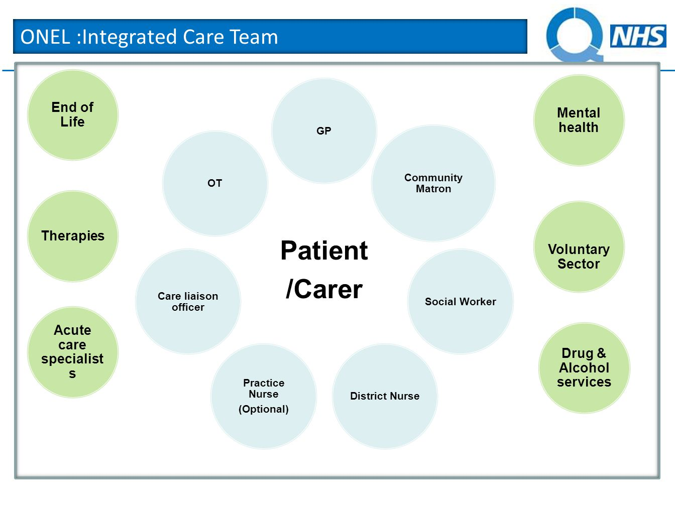 ONEL :Integrated Care Team Patient /Carer GP Community Matron Social WorkerDistrict Nurse Practice Nurse (Optional) Care liaison officer OT Therapies Acute care specialist s End of Life Mental health Voluntary Sector Drug & Alcohol services