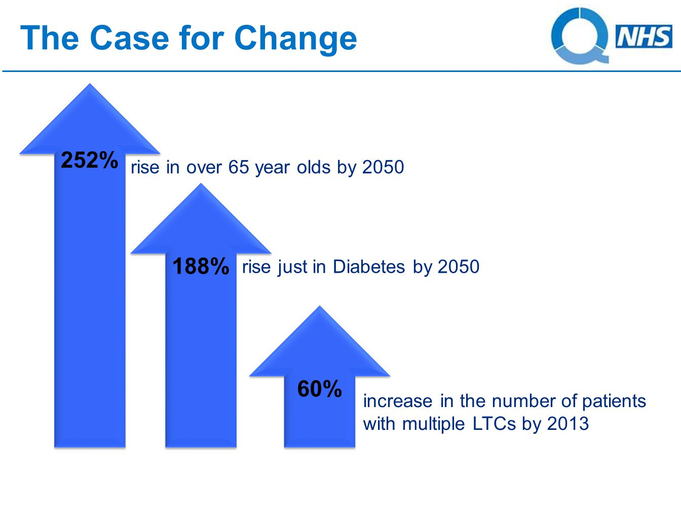 60% The Case for Change 252% rise just in Diabetes by 2050 188% increase in the number of patients with multiple LTCs by 2013 rise in over 65 year olds by 2050