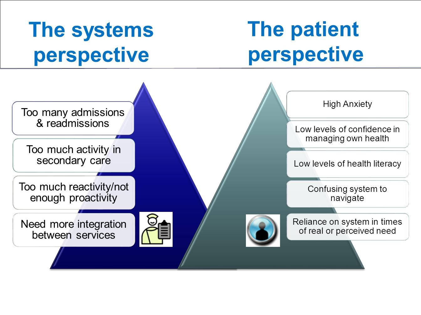 The systems perspective The patient perspective Too many admissions & readmissions Too much activity in secondary care Too much reactivity/not enough