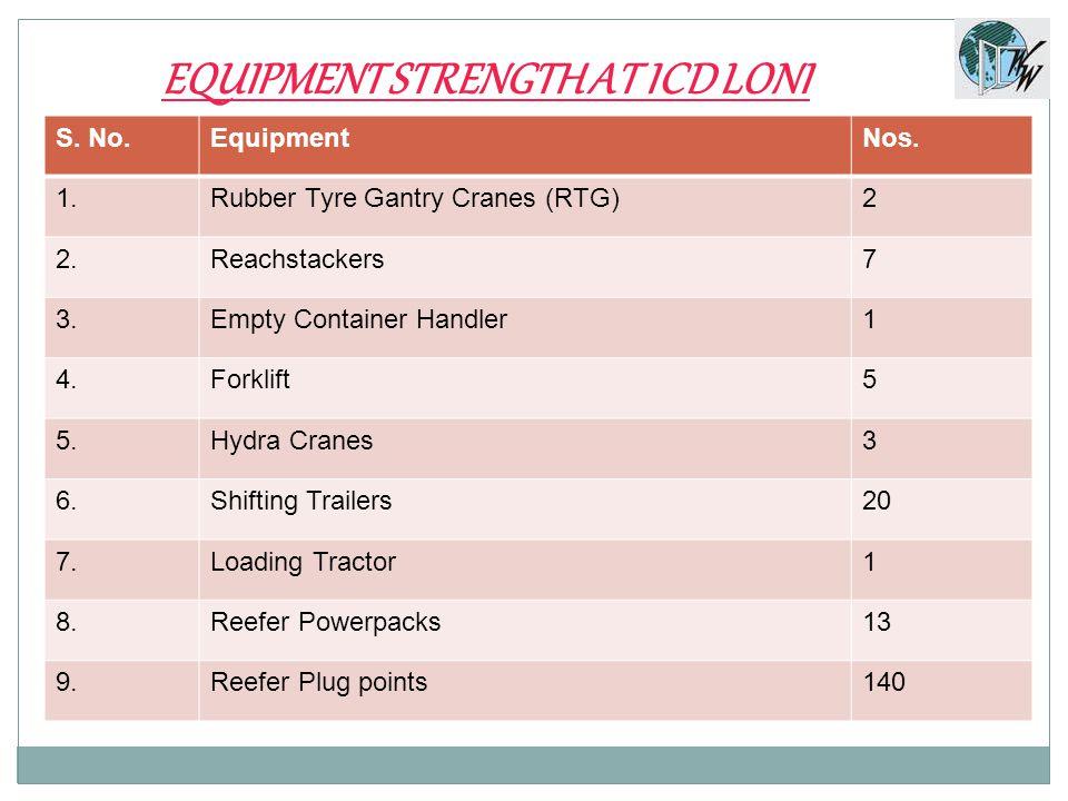 EQUIPMENT STRENGTH AT ICD LONI S.No.EquipmentNos.