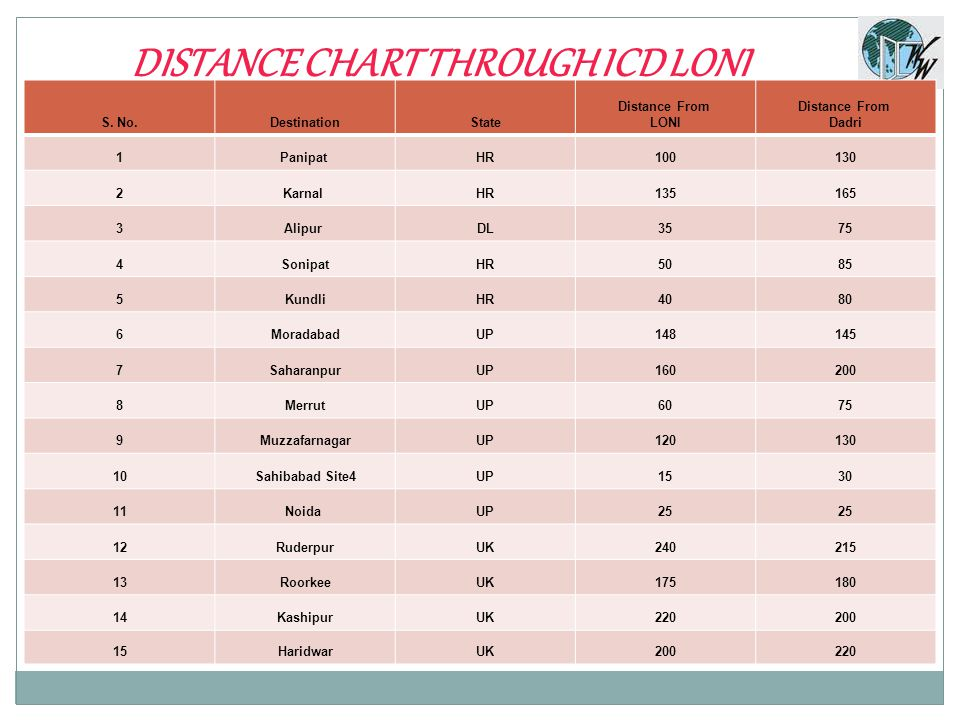 DISTANCE CHART THROUGH ICD LONI S. No.