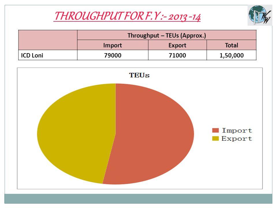 THROUGHPUT FOR F.Y :- 2013 -14 Throughput – TEUs (Approx.) ImportExportTotal ICD Loni79000710001,50,000