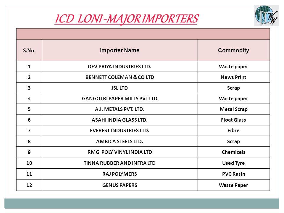 ICD LONI -MAJOR IMPORTERS S.No. Importer NameCommodity 1DEV PRIYA INDUSTRIES LTD.Waste paper 2BENNETT COLEMAN & CO LTDNews Print 3JSL LTDScrap 4GANGOT