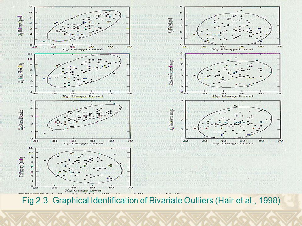 Fig 2.3 Graphical Identification of Bivariate Outliers (Hair et al., 1998)