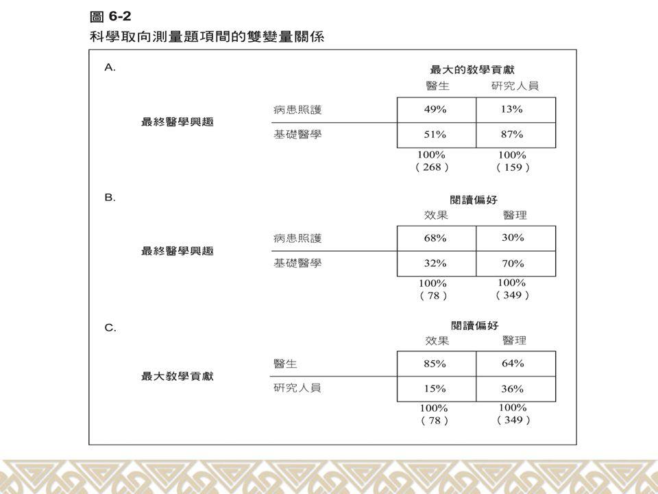 Table 2.2 Summary Statistics of Pretest Data (Hair et al., 1998)