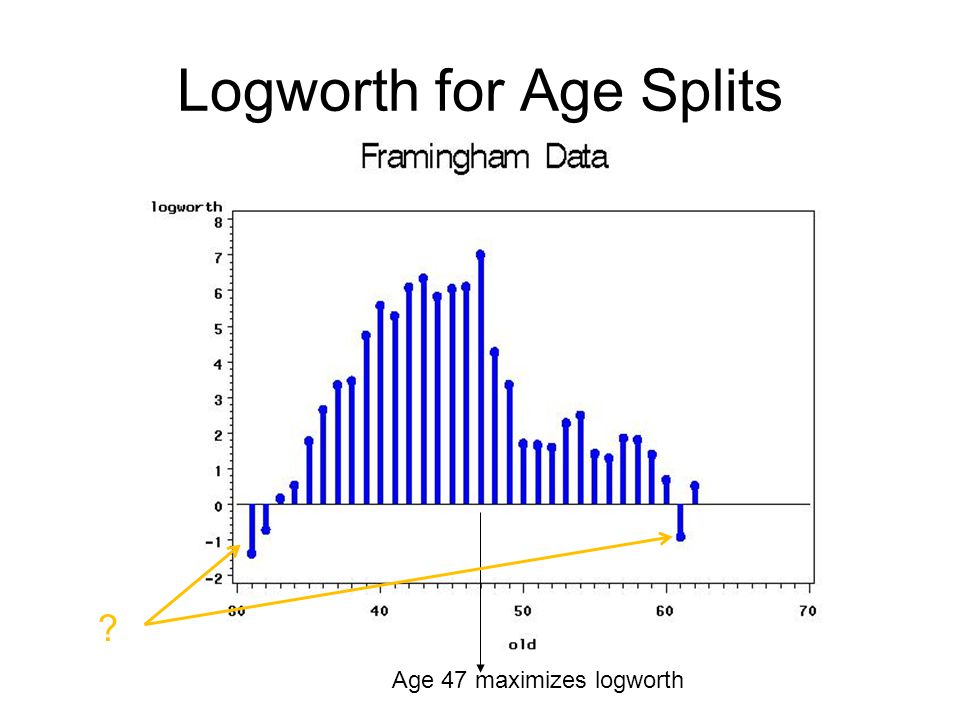 Logworth for Age Splits Age 47 maximizes logworth