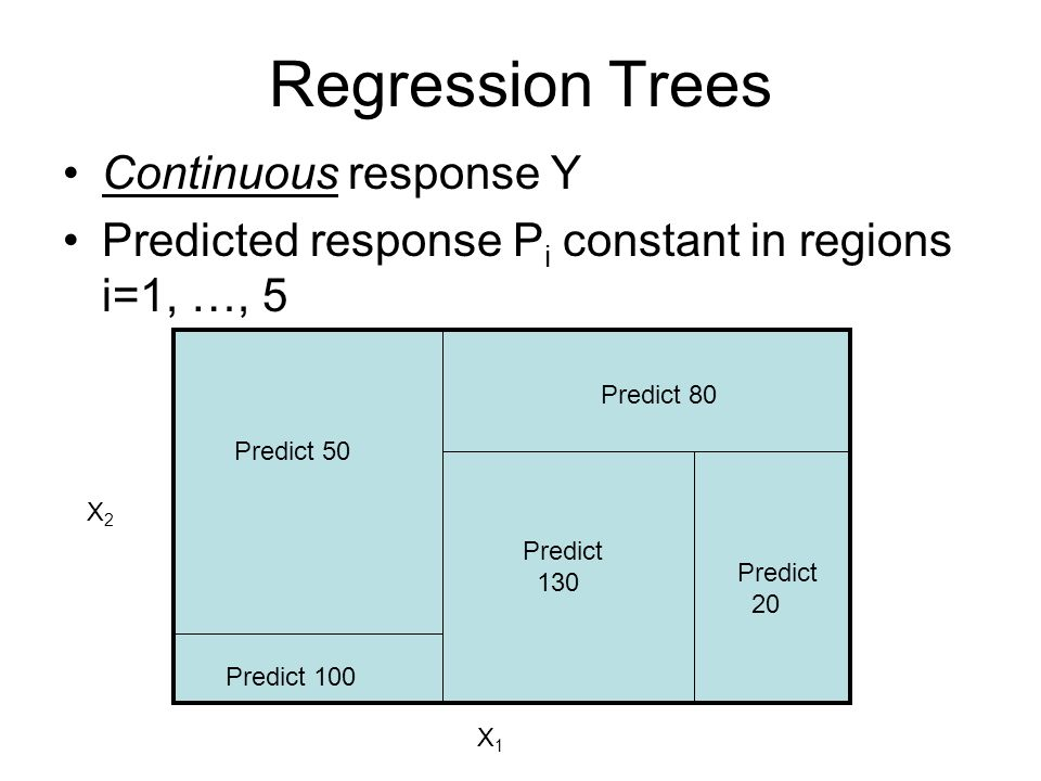 Regression Trees Continuous response Y Predicted response P i constant in regions i=1, …, 5 Predict 50 Predict 80 Predict 100 Predict 130 Predict 20 X1X1 X2X2