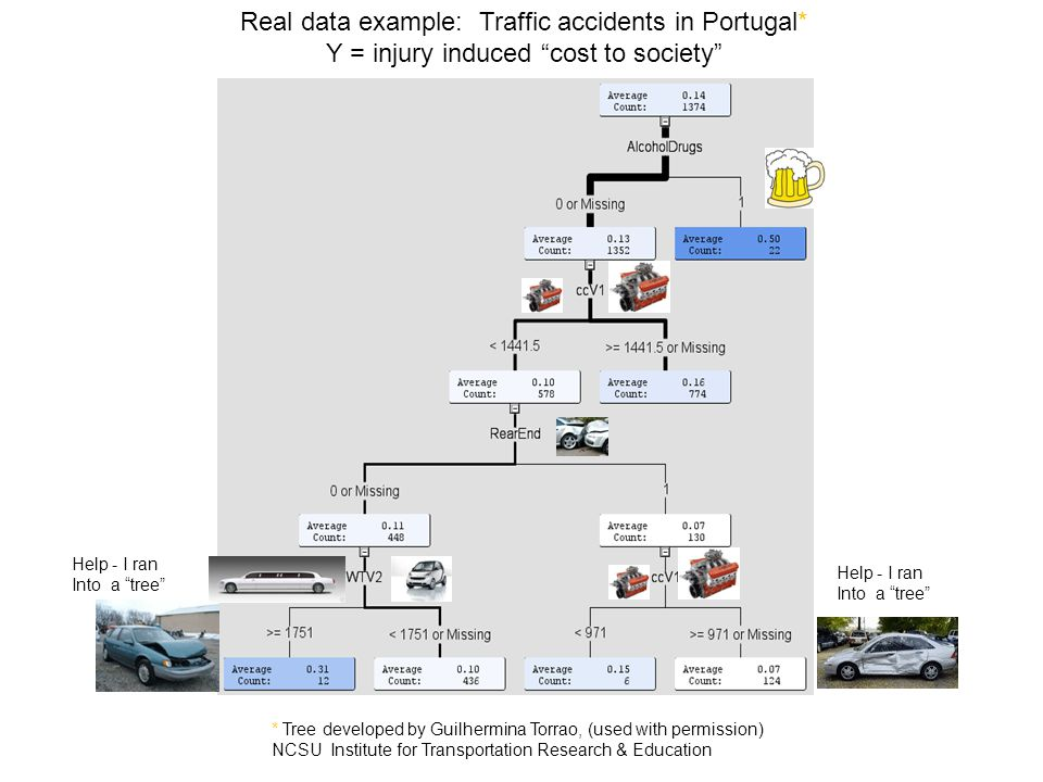 Real data example: Traffic accidents in Portugal* Y = injury induced cost to society * Tree developed by Guilhermina Torrao, (used with permission) NCSU Institute for Transportation Research & Education Help - I ran Into a tree Help - I ran Into a tree