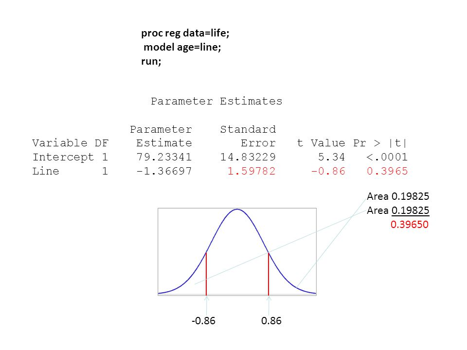 proc reg data=life; model age=line; run; Parameter Estimates Parameter Standard Variable DF Estimate Error t Value Pr > |t| Intercept <.0001 Line Area