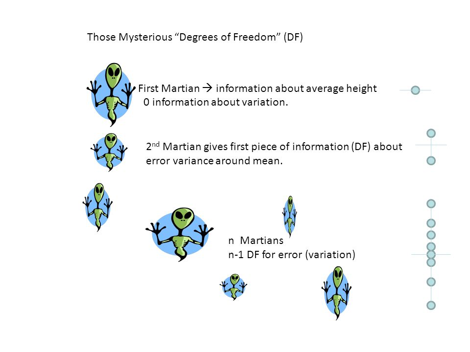 Those Mysterious Degrees of Freedom (DF) First Martian  information about average height 0 information about variation.