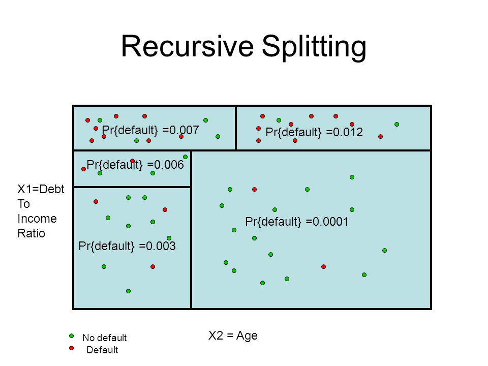 Recursive Splitting X1=Debt To Income Ratio X2 = Age Pr{default} =0.007 Pr{default} =0.012 Pr{default} = Pr{default} =0.003 Pr{default} =0.006 No default Default