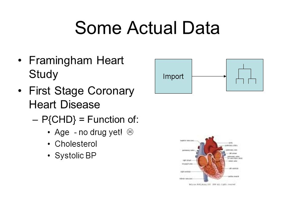Some Actual Data Framingham Heart Study First Stage Coronary Heart Disease –P{CHD} = Function of: Age - no drug yet.