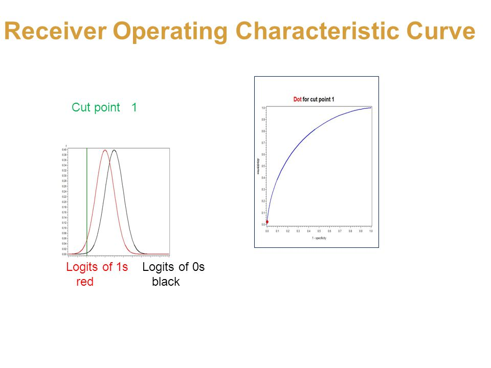 Receiver Operating Characteristic Curve Logits of 1s Logits of 0s red black Cut point 1 Logits of 1s Logits of 0s red black