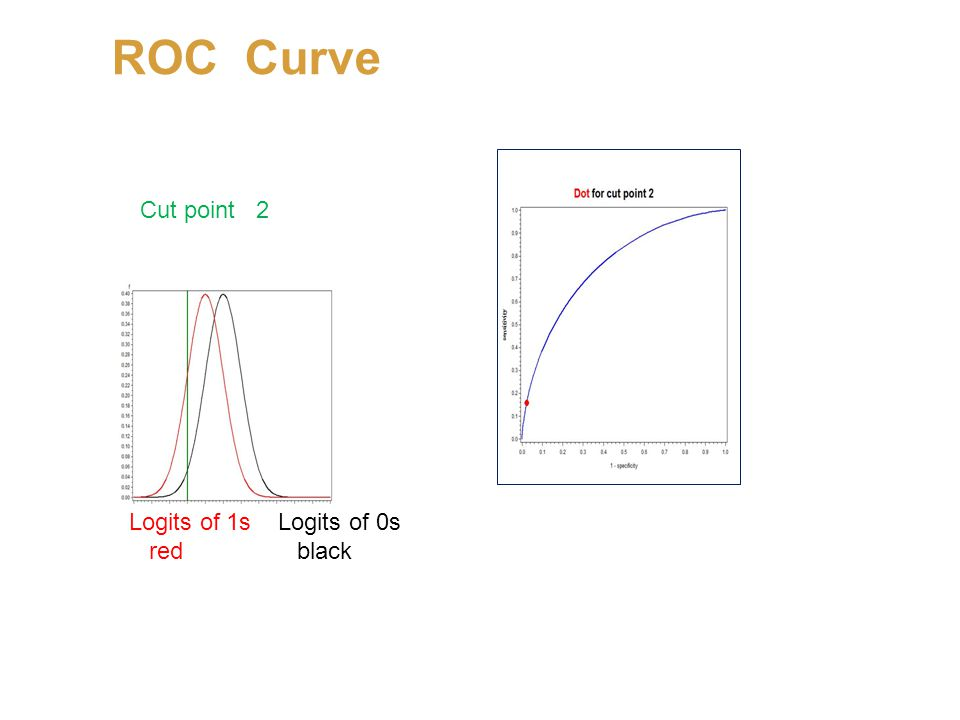 ROC Curve Logits of 1s Logits of 0s red black Cut point 2 Logits of 1s Logits of 0s red black