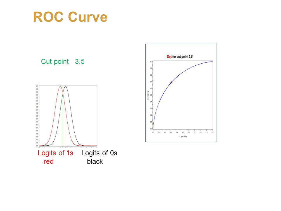 ROC Curve Cut point 3.5 Logits of 1s Logits of 0s red black
