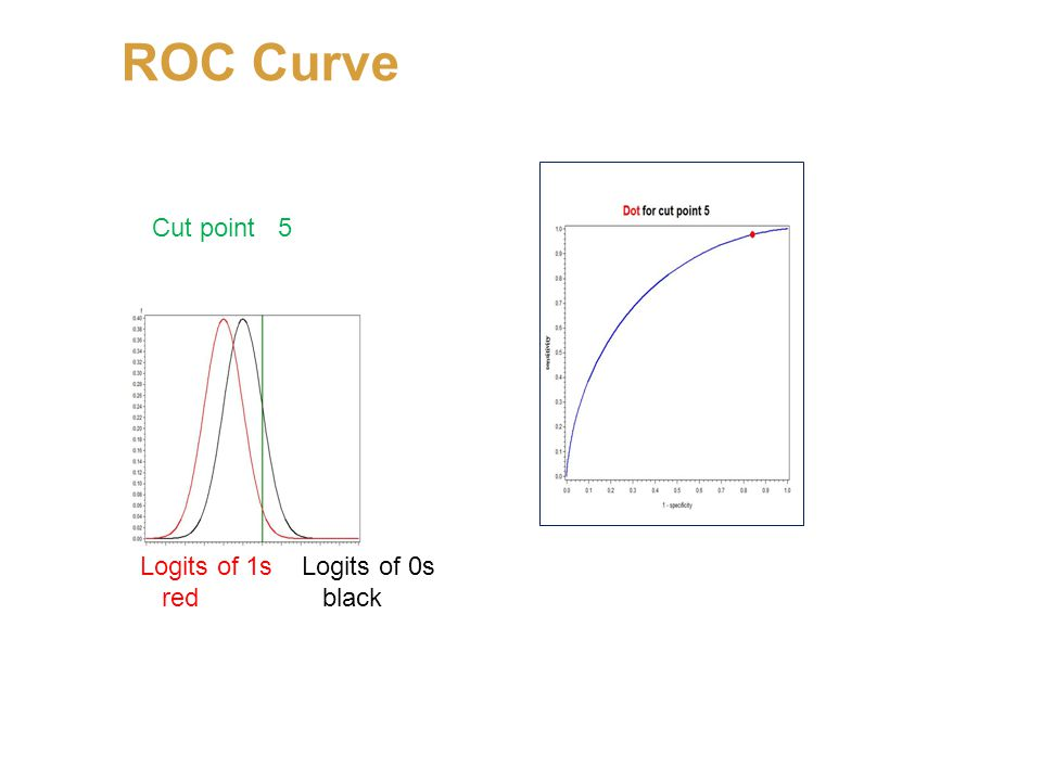 ROC Curve Logits of 1s Logits of 0s red black Cut point 5 Logits of 1s Logits of 0s red black