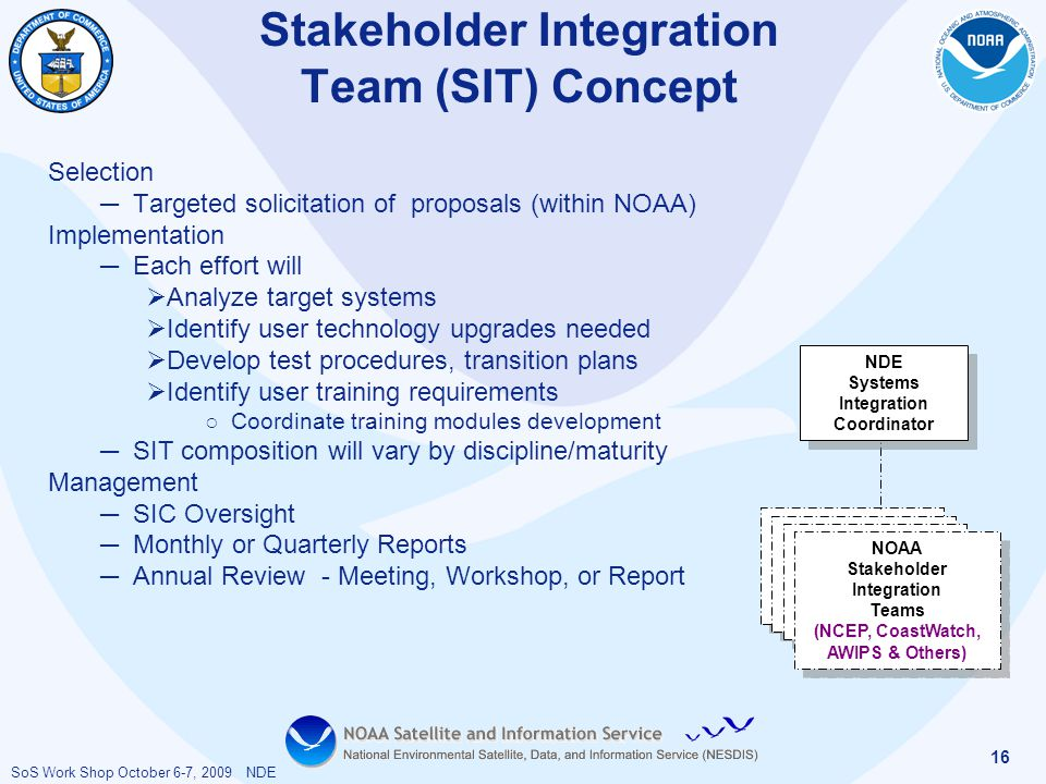 SoS Work Shop October 6-7, 2009 NDE 16 Stakeholder Integration Team (SIT) Concept Selection ─ Targeted solicitation of proposals (within NOAA) Impleme