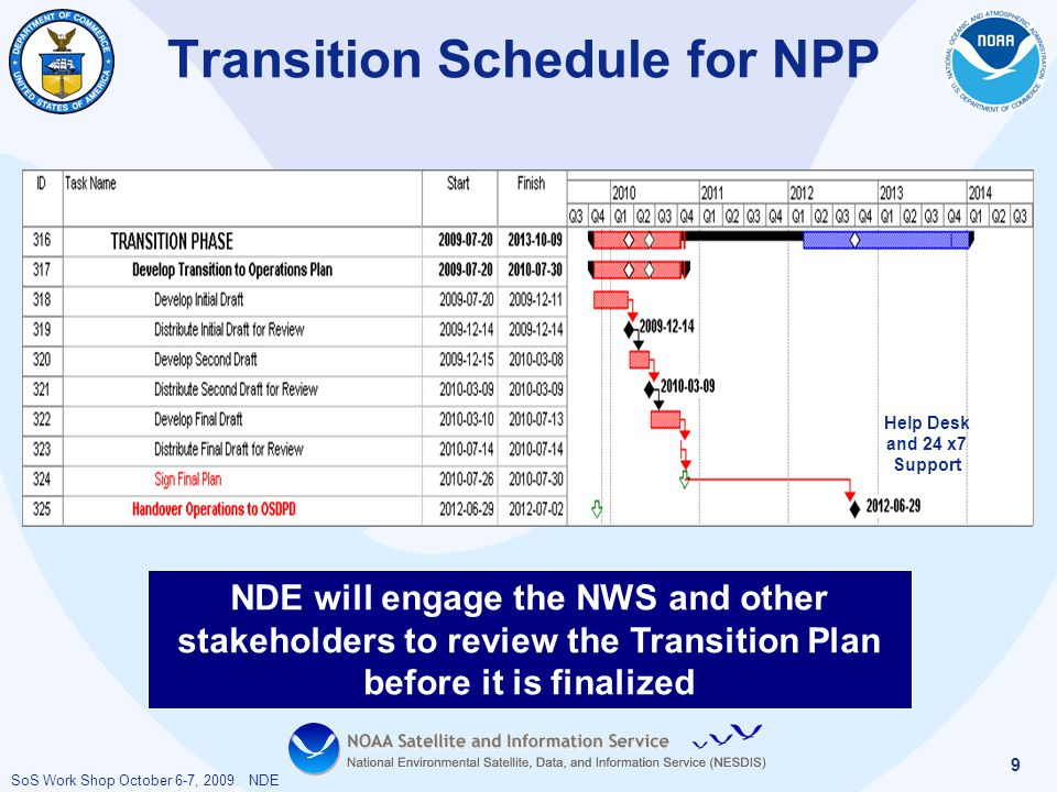 SoS Work Shop October 6-7, 2009 NDE 9 Transition Schedule for NPP Help Desk and 24 x7 Support NDE will engage the NWS and other stakeholders to review the Transition Plan before it is finalized